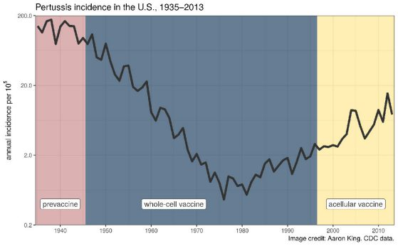 Pertussis incidence in the U.S., 1935-2013